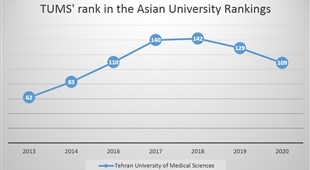 Tehran University of Medical Sciences Jumps 20 Places Up in the Asian University Rankings 2020