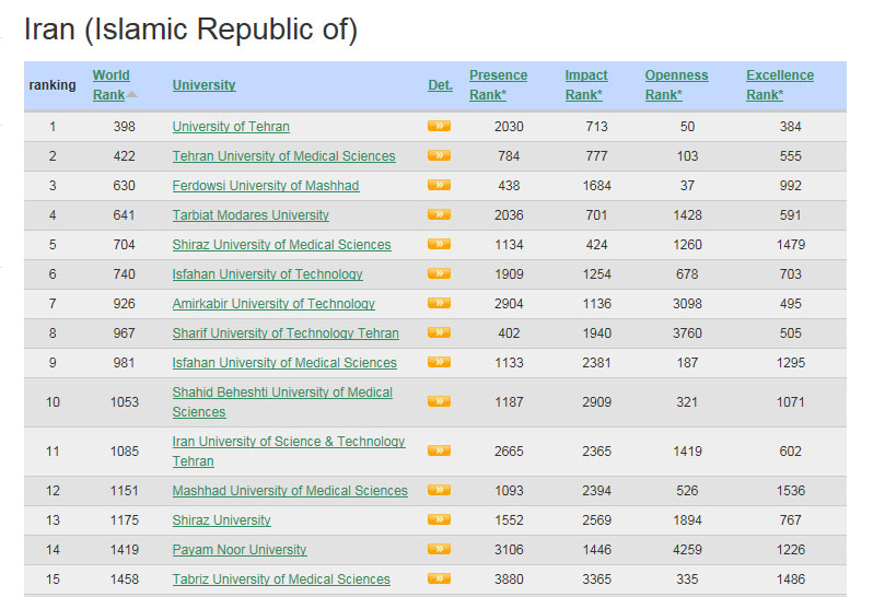 Ferdowsi university world ranking